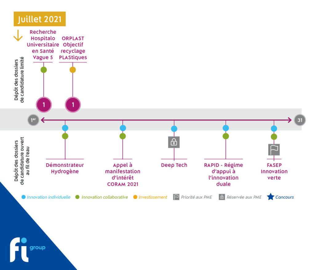 Les aides publiques du mois de juillet identifiées par nos consultants