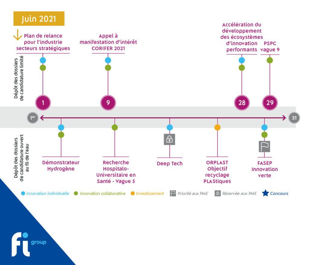 Découvrez les aides publiques sélectionnées par nos experts pour juin 2021