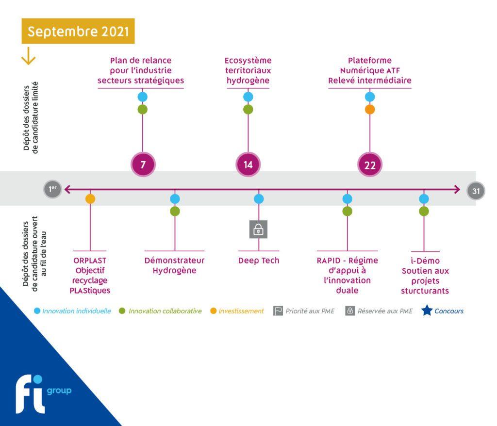 Calendrier des aides publiques à l'innovation et à l'investissement disponibles en septembre 2021