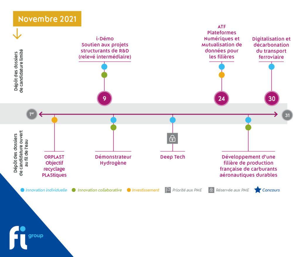 Découvrez les appels à projets ouverts en novembre 2021 dans le cadre du Plan de relance