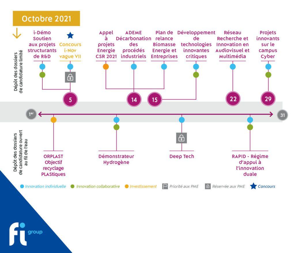 Découvrez les appels à projets ouverts en octobre dans le cadre du Plan de relance